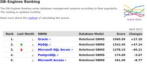 MySQL overtakes SQL Server