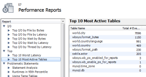 A performance report on the most active files on the instance.