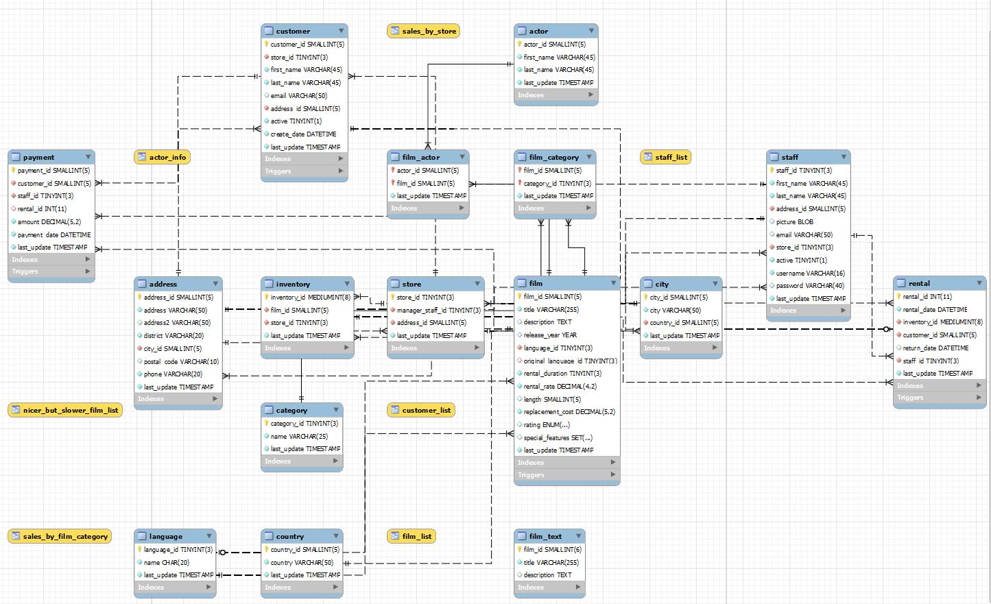 Mysql workbench data modeler open source dbas blog the sakila schema ccuart Images